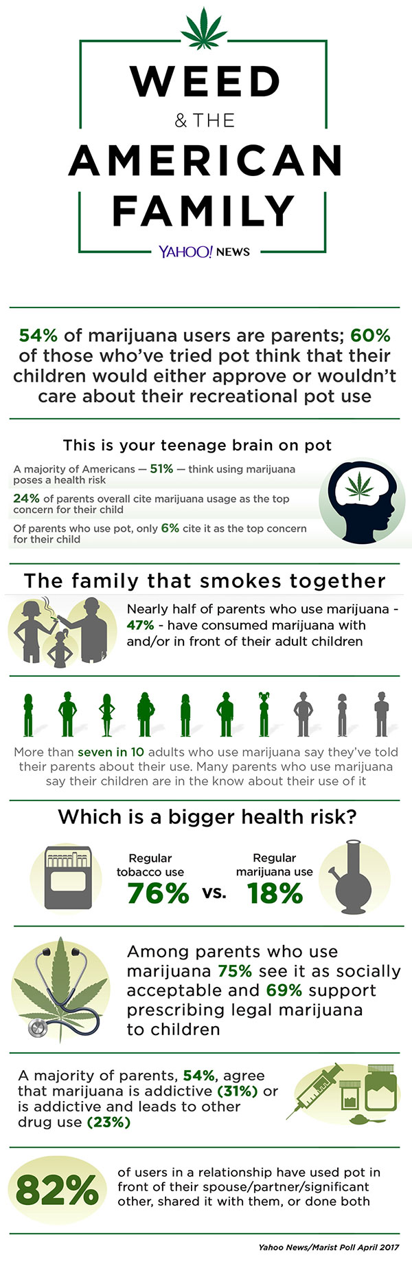 Interesting American Statistics On Weed Usage - Infographic