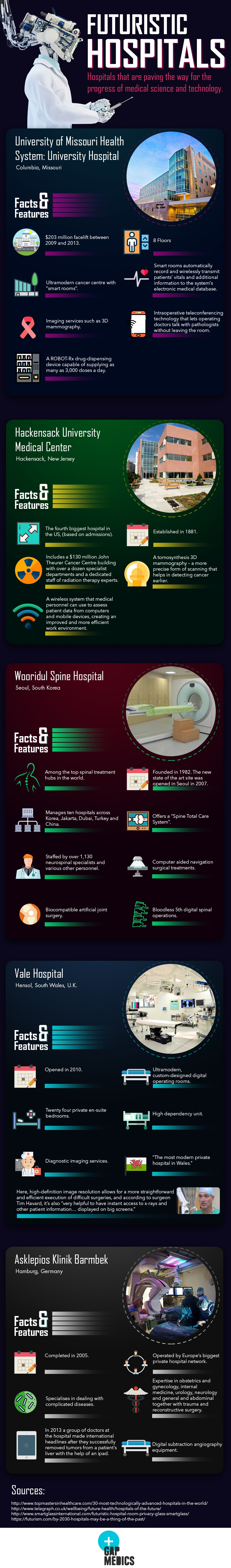 Interesting Facts About Futuristic Hospitals - Infographic