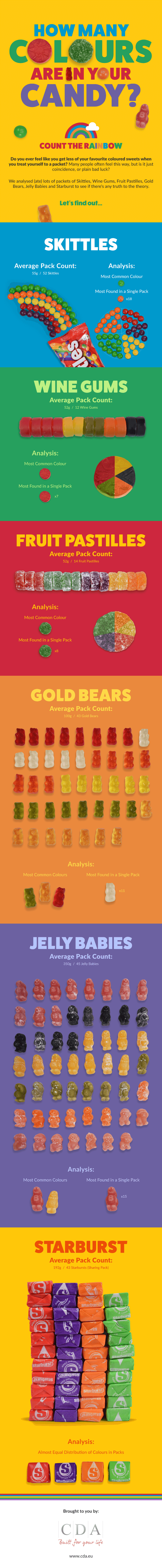 Analyzing The Most Colorful Candies - Infographic