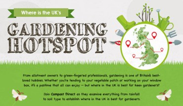The Perfect Gardening Site In UK – Infographic