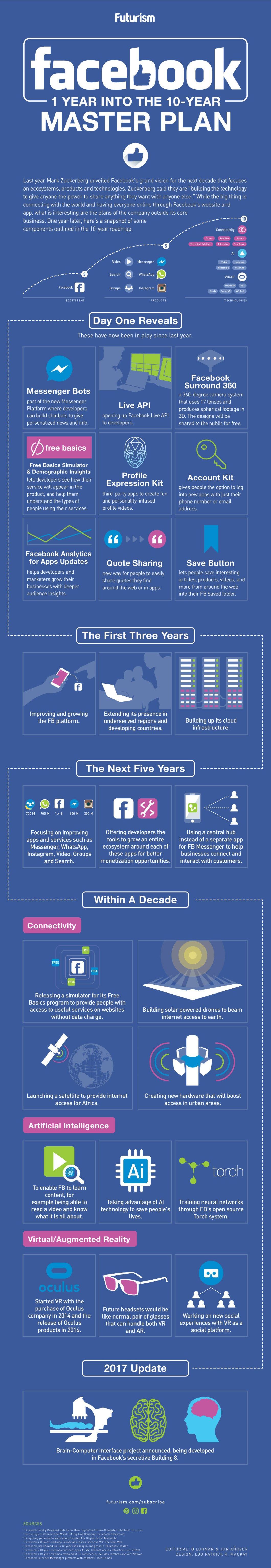 The Ten Year Master Plan For Facebook - Infographic