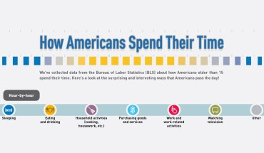 Americans Spend Their Time Like This - Infographic