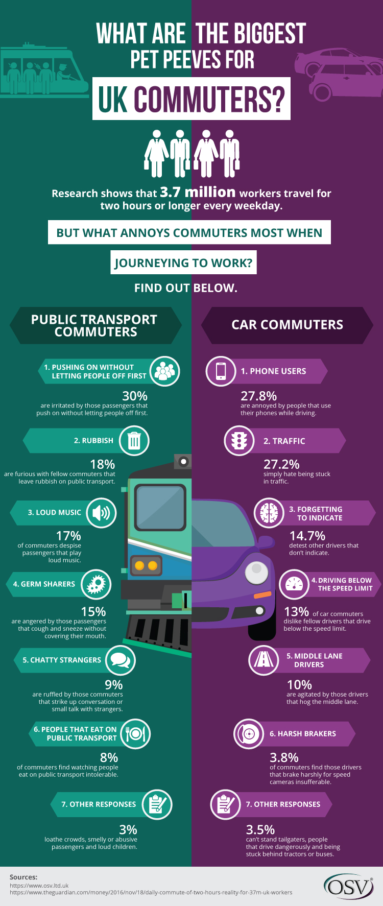 Commuting Habits That Britishers Hate The Most - Infographic