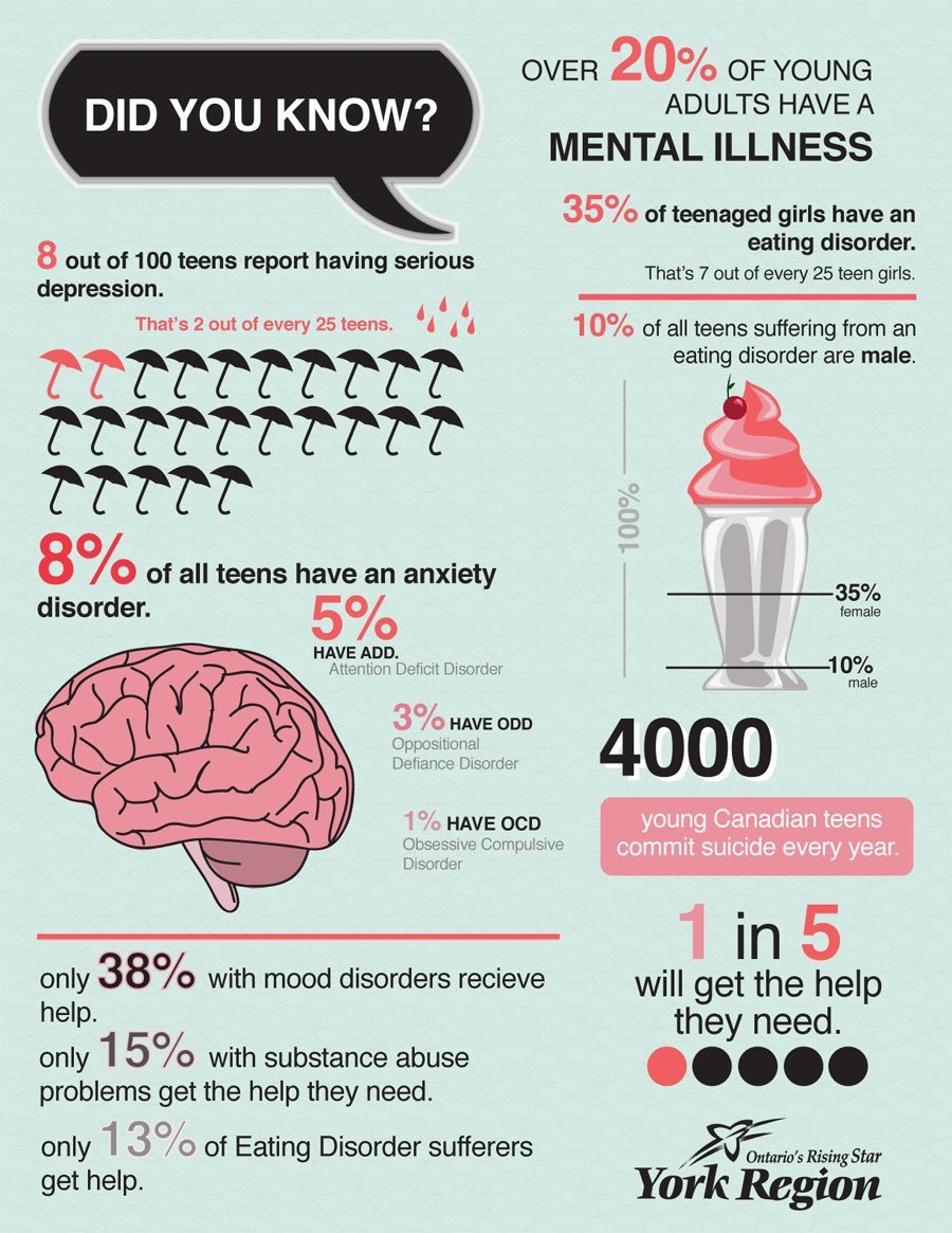 Shocking Stats On Mental Illness In Teenagers - Infographic