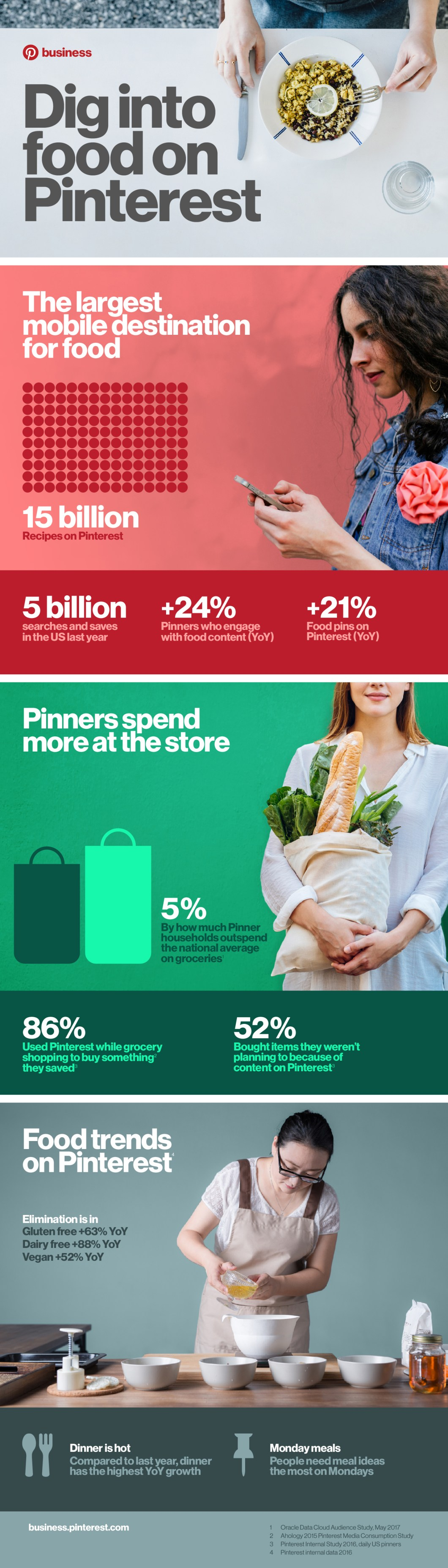 Pinterest Is The Perfect Go-To Place For Recipes - Infographic