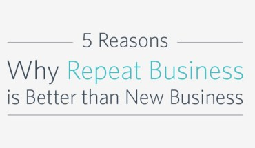Why You Should Focus On Existing Customers (Not New Ones) - Infographic