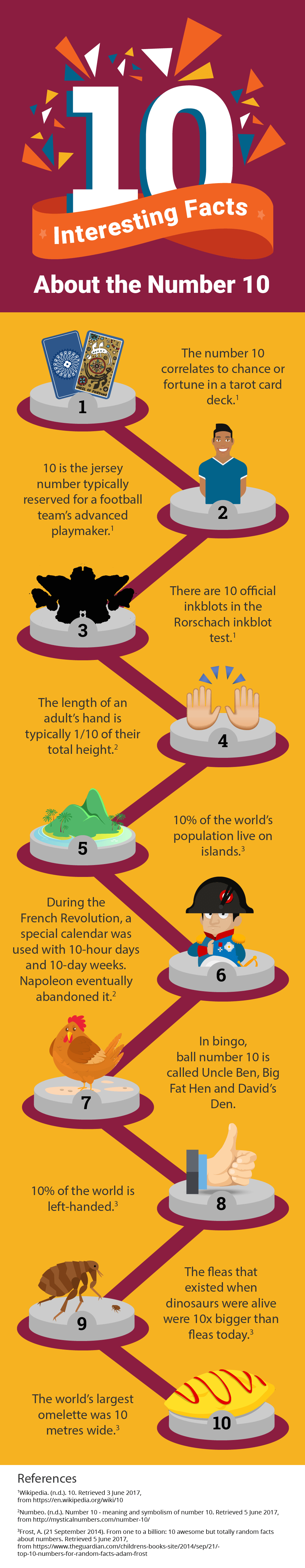 10 Intriguing Facts About The Number 10 - Infographic