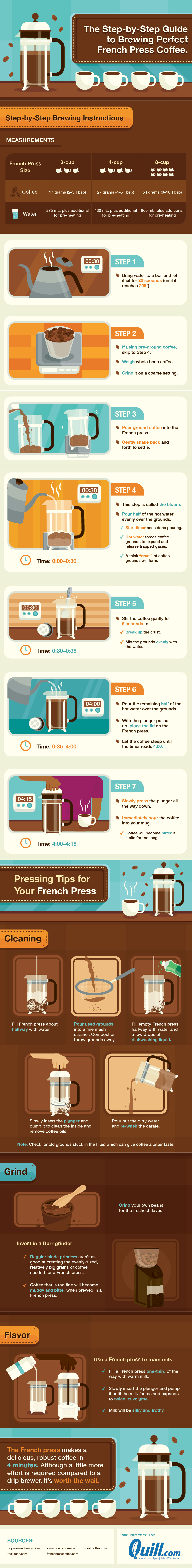 How To Make The French Press Coffee Perfectly - Infographic