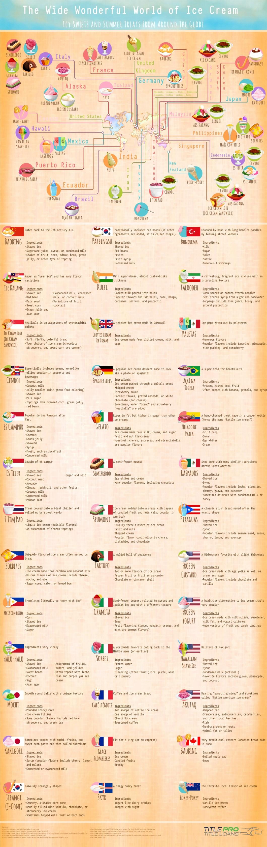 Ice Cream Flavors Around The World - Infographic