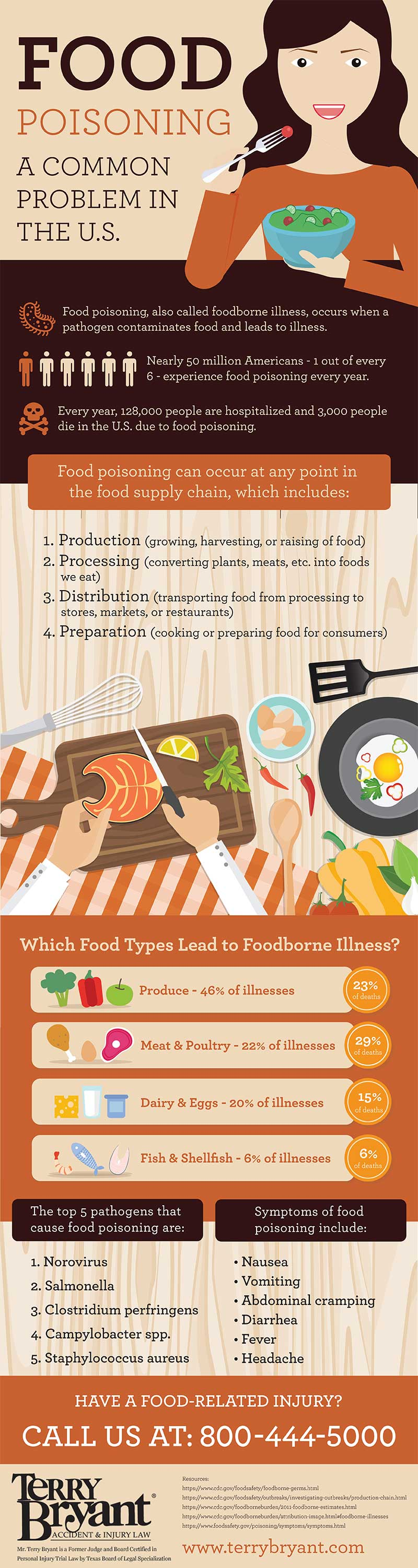 Is All The Food In The U.S Unsafe? - Infographic