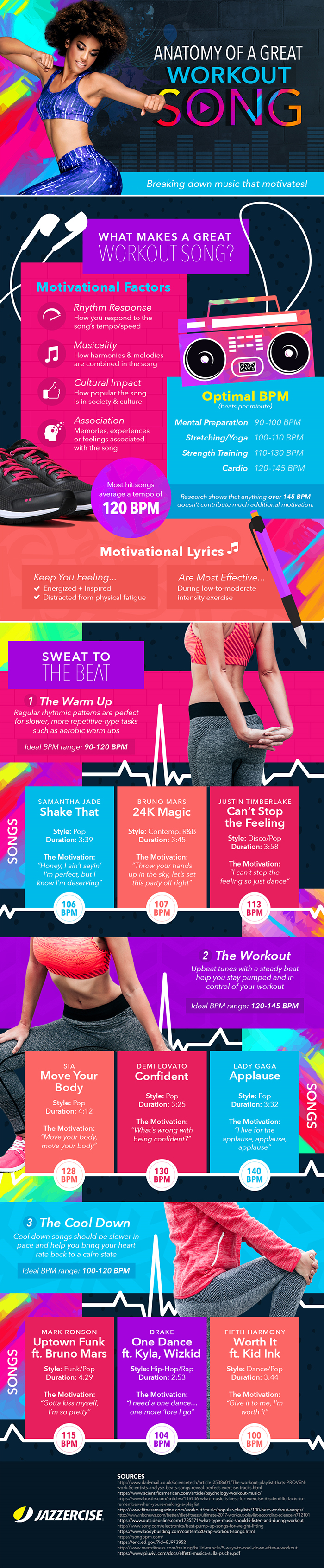 What Makes A Workout Song Great - Infographic