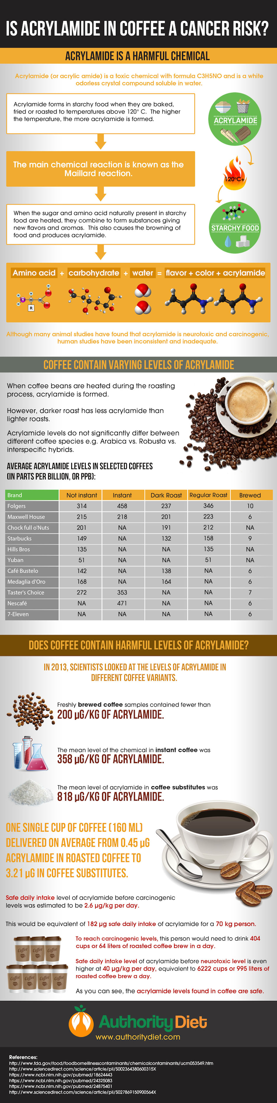 Is The Acrylamide Content In Coffee Safe For you? - Infographic