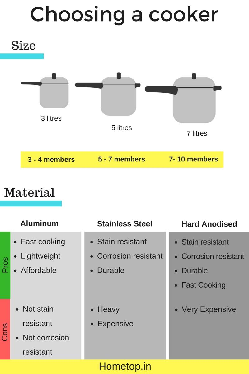 How To Choose The Right Pressure Cooker - Infographic