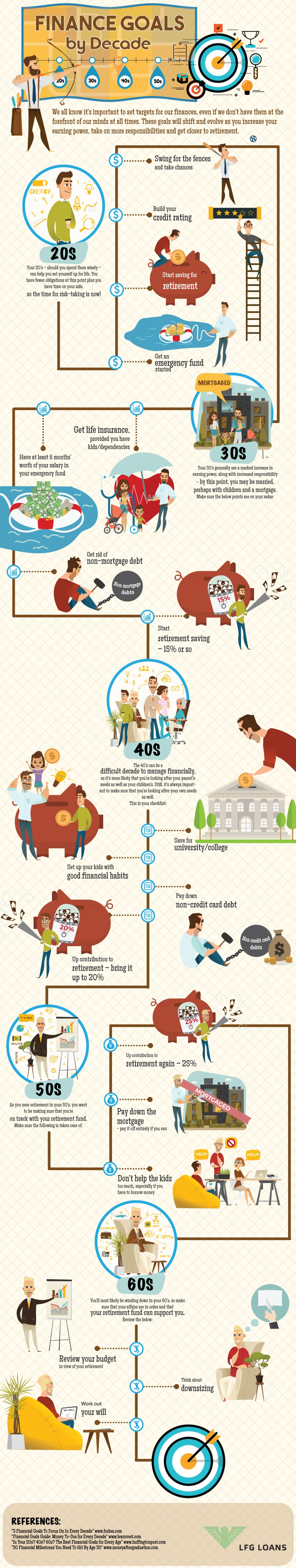 How to Make Financial Goals: Decade-Wise Planning from 20s to 60s - Infographic