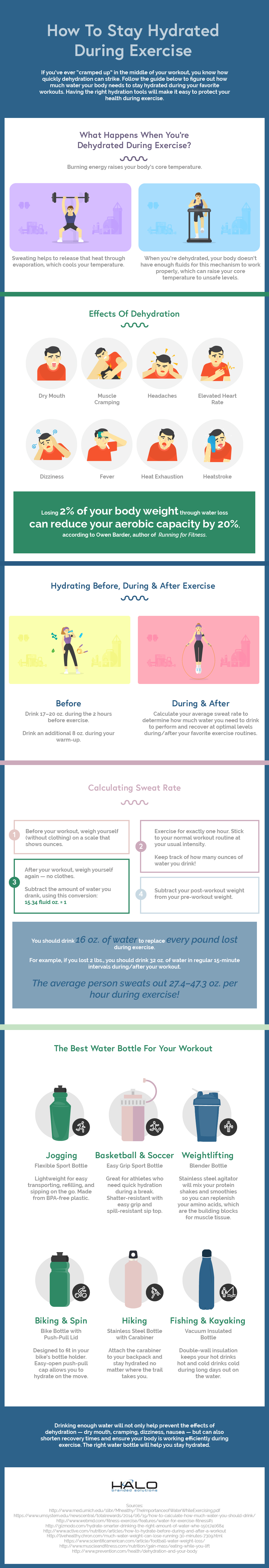 The Importance of Water Consumption During Exercise - Infographic