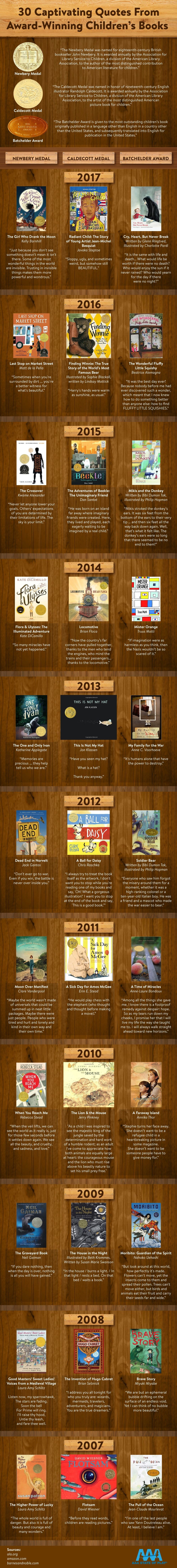 The Wonderful Wise World of Children's Books - Infographic