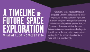 2018-2116: Everything You Need To Know About The Upcoming Space Projects - Infographic