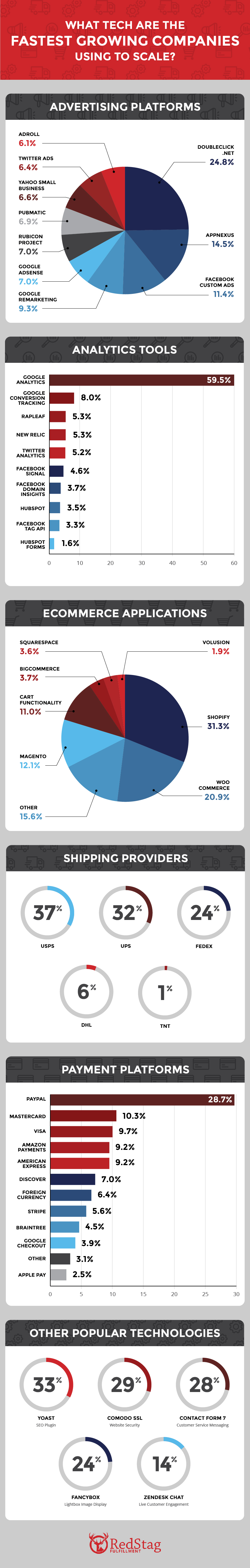 Behind the Scenes: What Tech do the Fastest Growing Companies Use? - Infographic