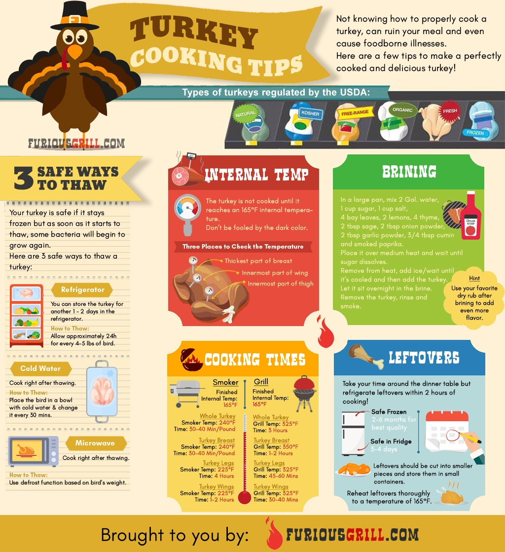 The Guide to a Perfectly Smoked Turkey - Infographic
