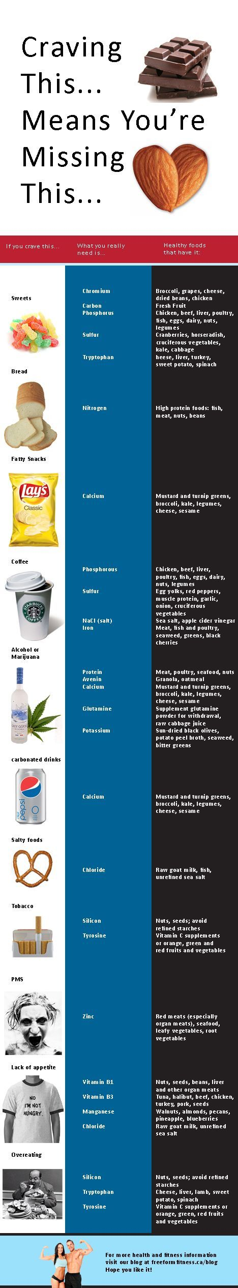 The Real Meaning of Inner Food Cravings - Infographic