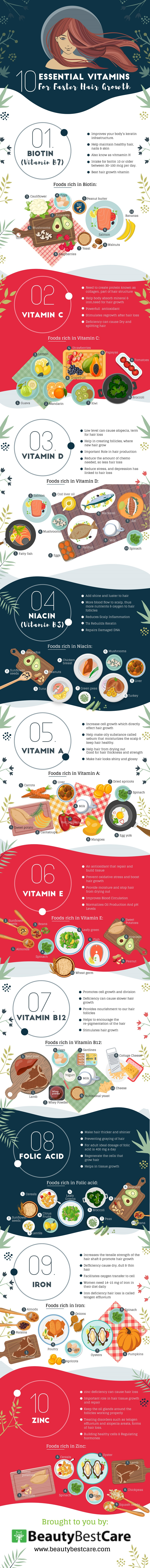 10 Vitamins Essential for Healthy Hair Growth - Infographic