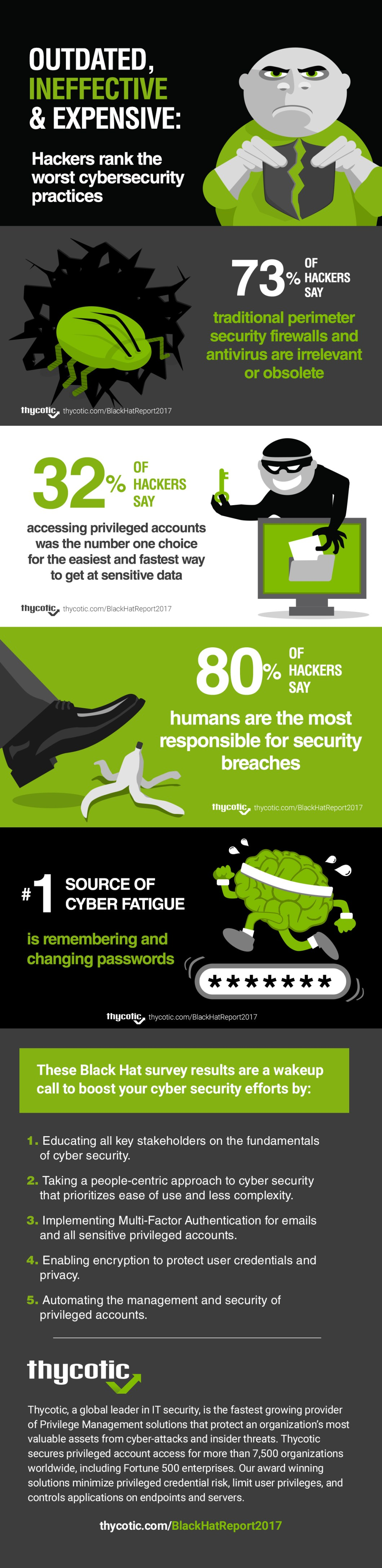 Cybersecurity Practices: The Hackers' Point of View - Infographic