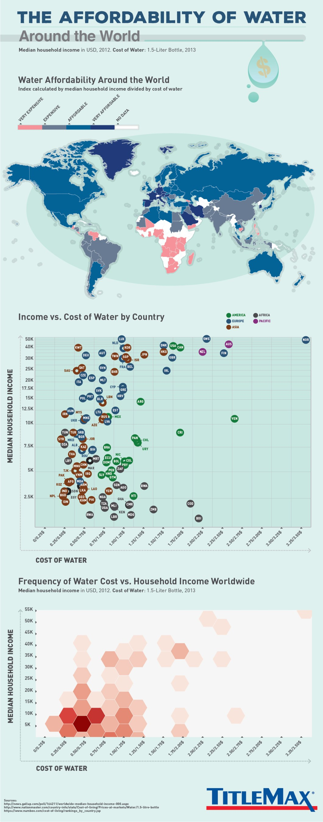 Affordability of Drinking Water: The Global Picture - Infographic