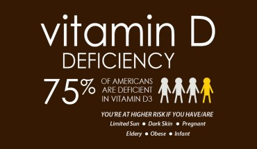 All You Need to Know About Vitamin D and its Deficiency - Infographic