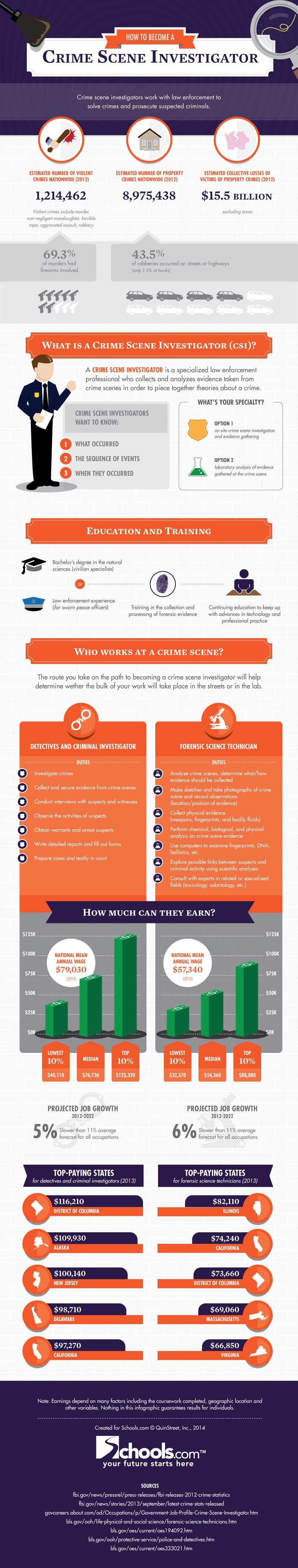 How to Become a Crime Scene Investigator(CSI) Professional - Infographic