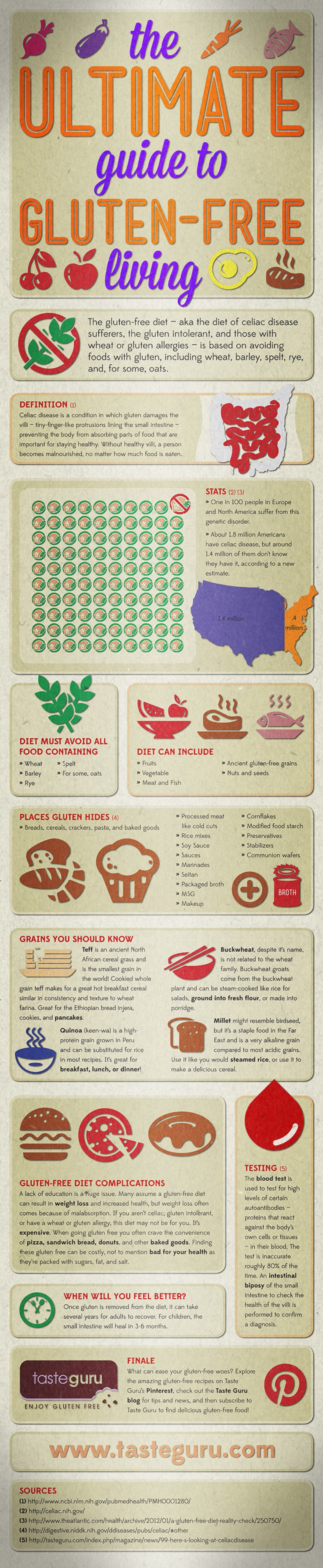 How to Live a Gluten-Free Life - Infographic