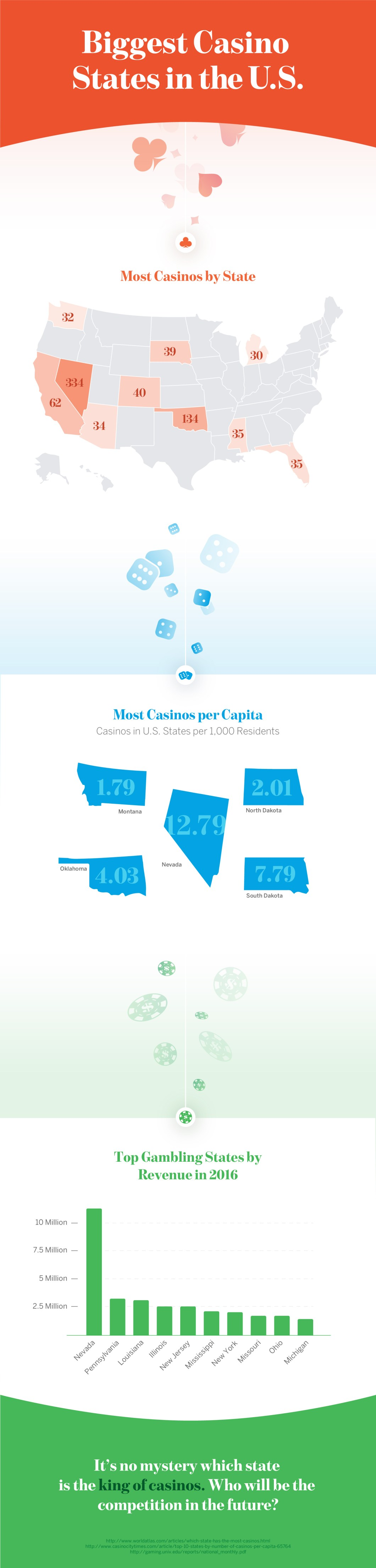 Best of the Casino States in USA - Infographic