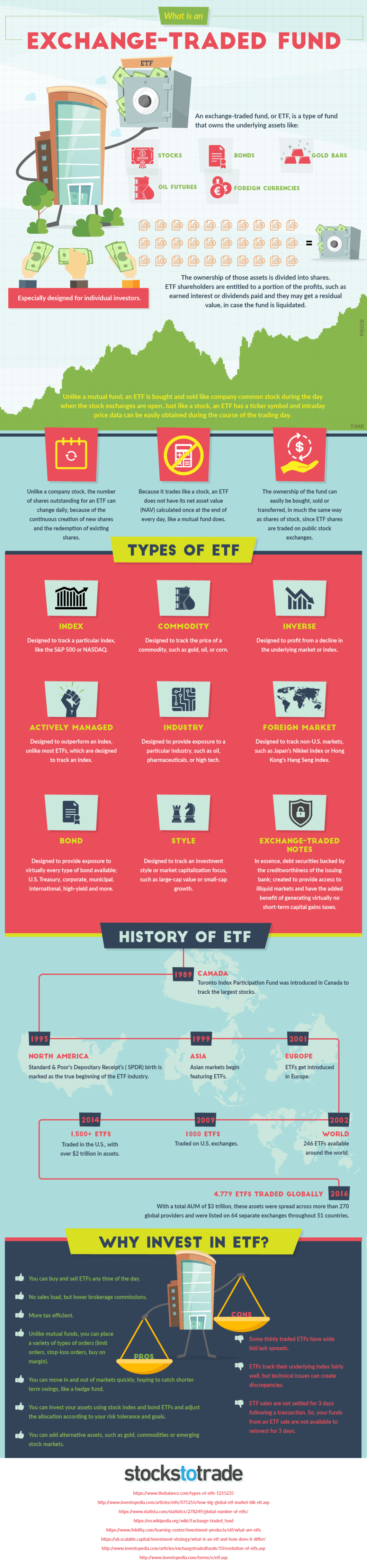 Everything You Want to Know About ETF - Infographic