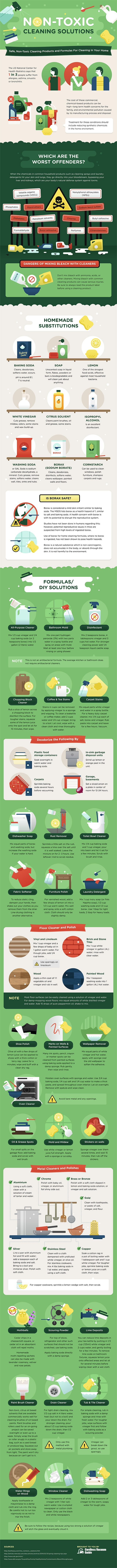 The Comprehensive Guide to Non-Toxic Home Cleaning Solutions - Infographic