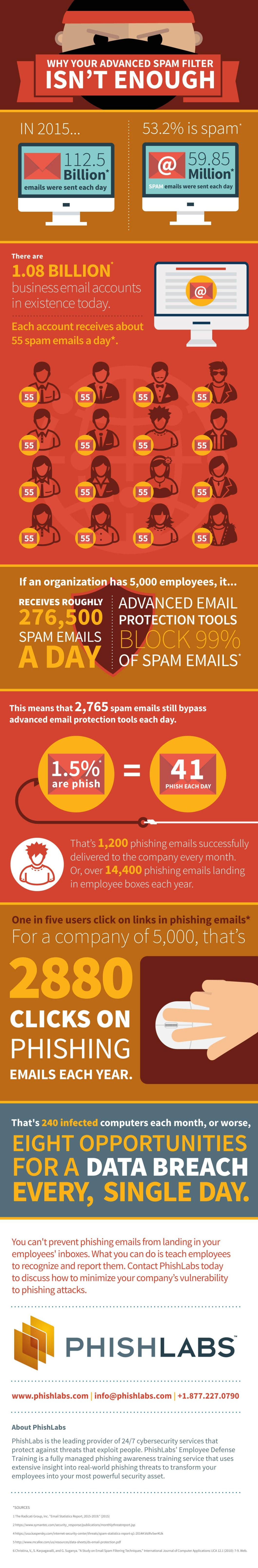 The Gigantic Spam Warzone: Why Advanced Spam Filters Aren't Enough - Infographic