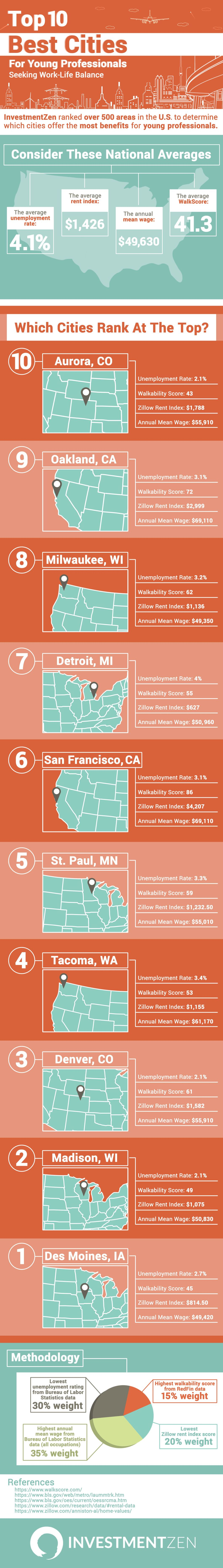 Work-Life Balance for Young Professionals: Head to These Top 10 Cities - Infographic