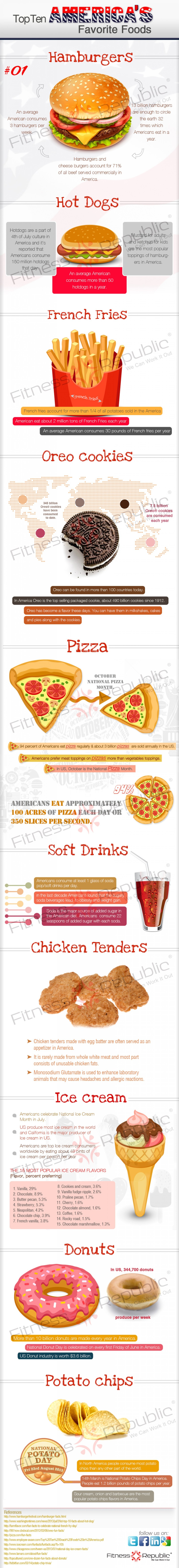 America's Favorite Foods: Top of the Pops - Infographic