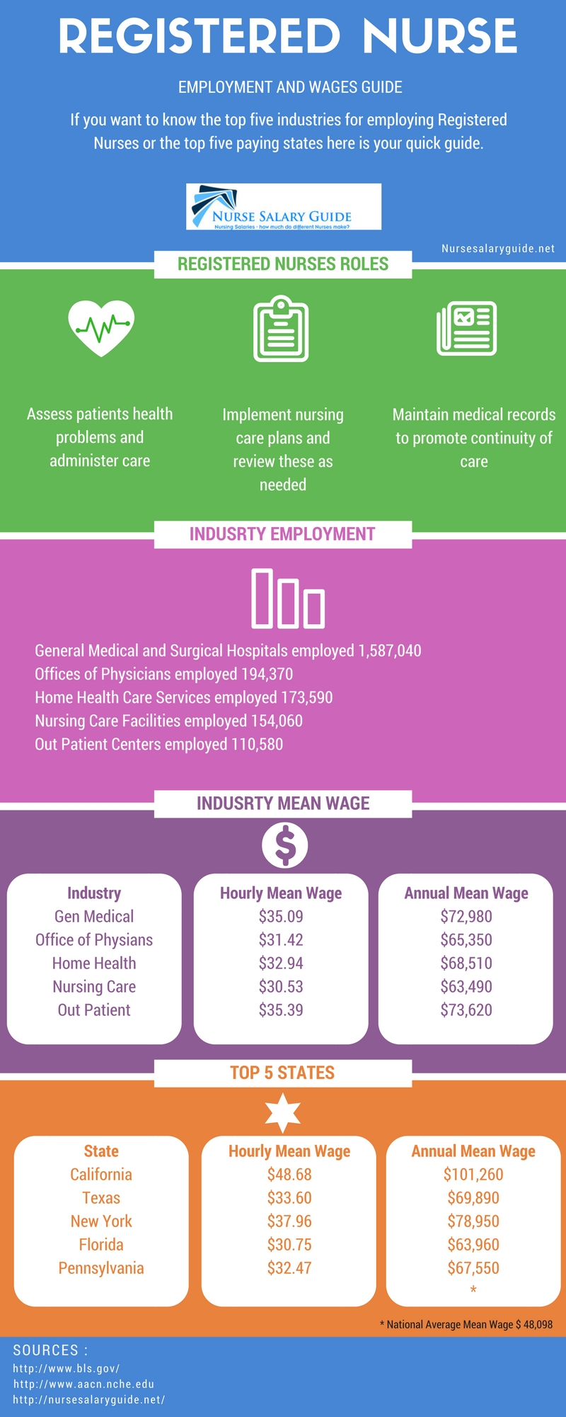 Career Opportunities for Registered Nurses - Infographic