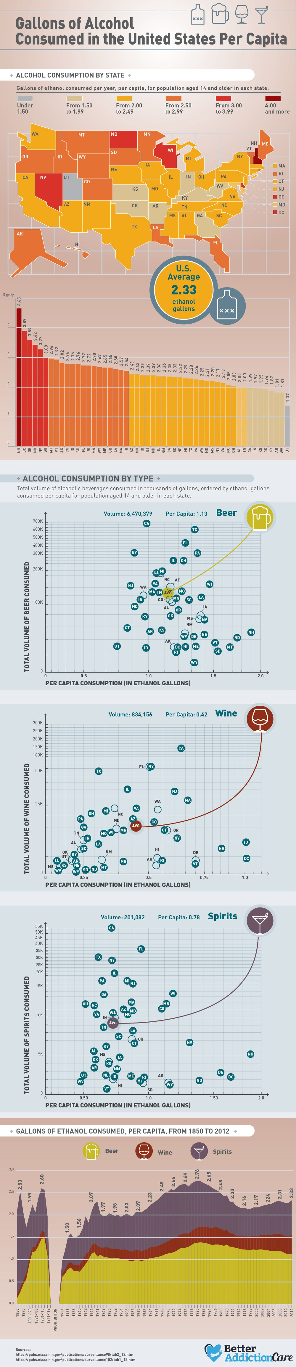 How Much Alcohol Can a Nation Consume? US Per Capita Consumption - Infographic