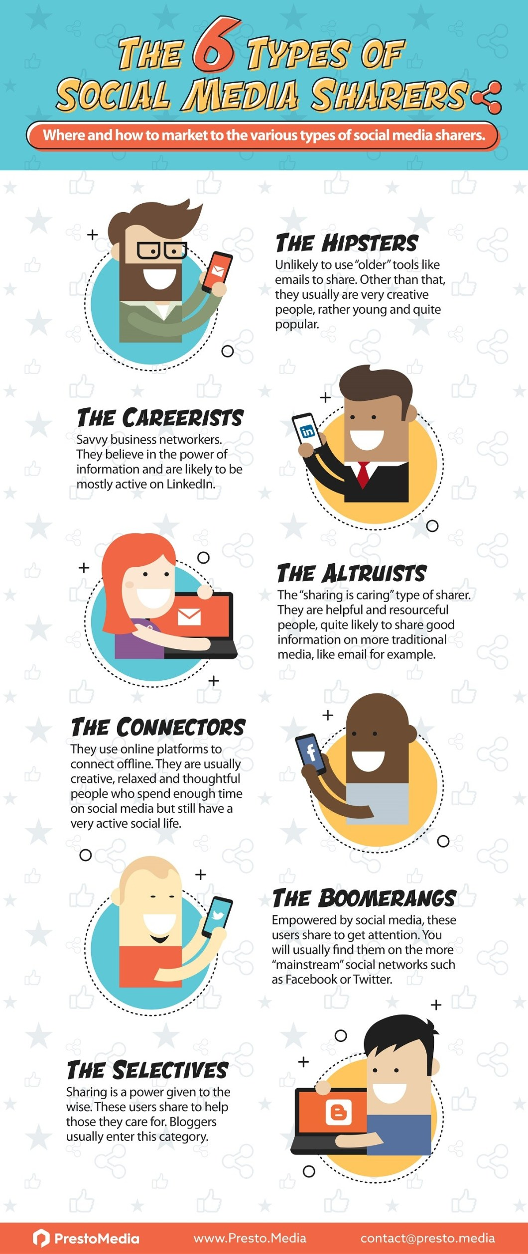 Social Media Sharers: 6 Personality Types - Infographic