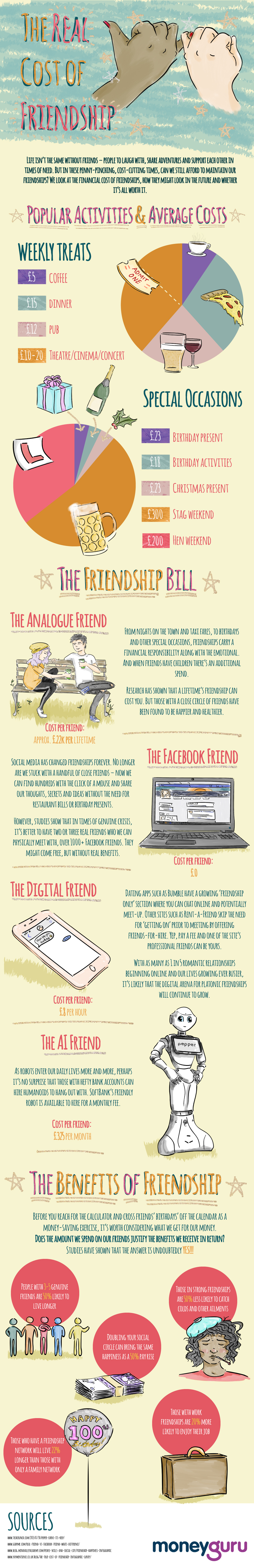 The Price and Value of Friendship - Infographic