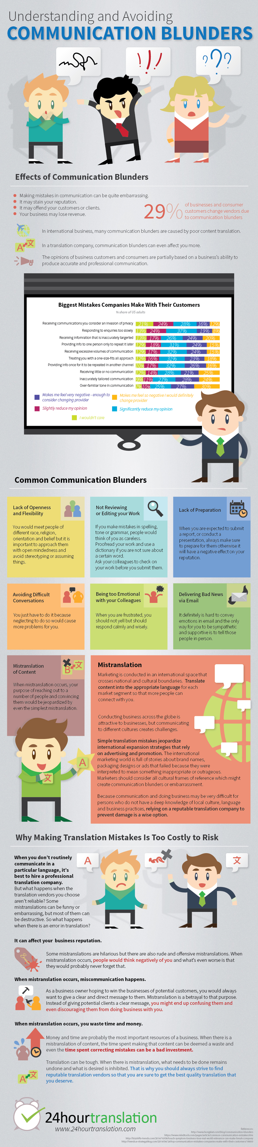 Communication Blunders: The Bane of Business - Infographic