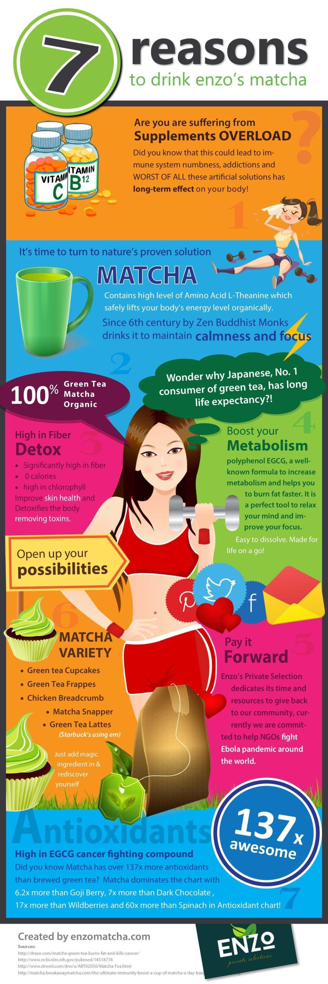 Matcha: Nature's Health Tonic - Infographic