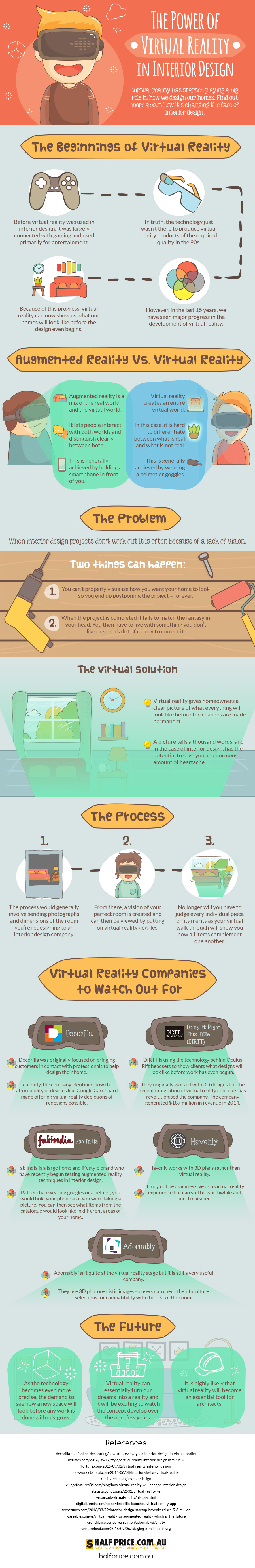 The New Power Tool in Interior Design: Virtual Reality - Infographic