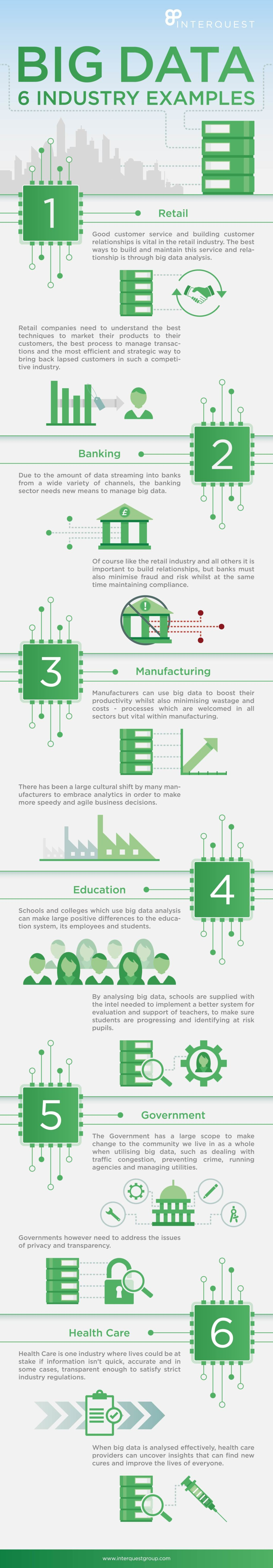 How Big Data Works in Industry: 6 Examples - Infographic