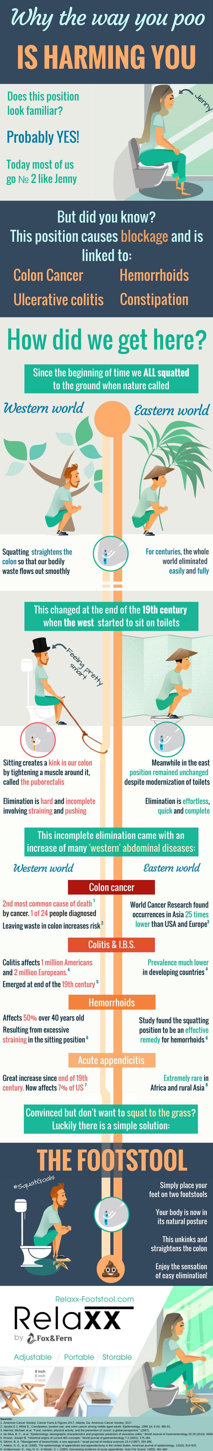 How Your Poo-Pose (Sit or Squat) Impacts Your Health - Infographic