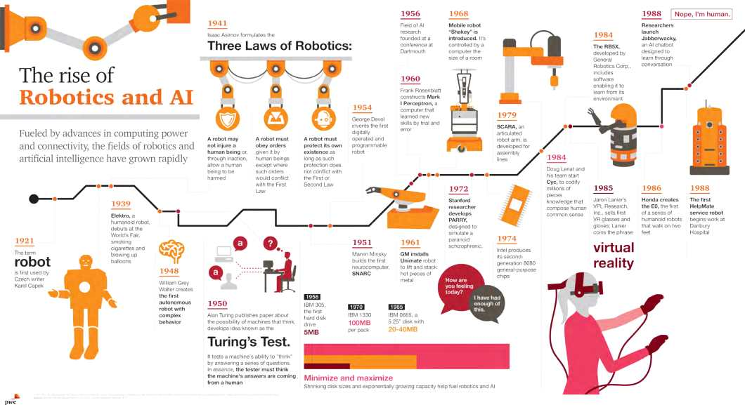 The Birth, Growth and Fame of Robotics and AI: A Timeline - Infographic