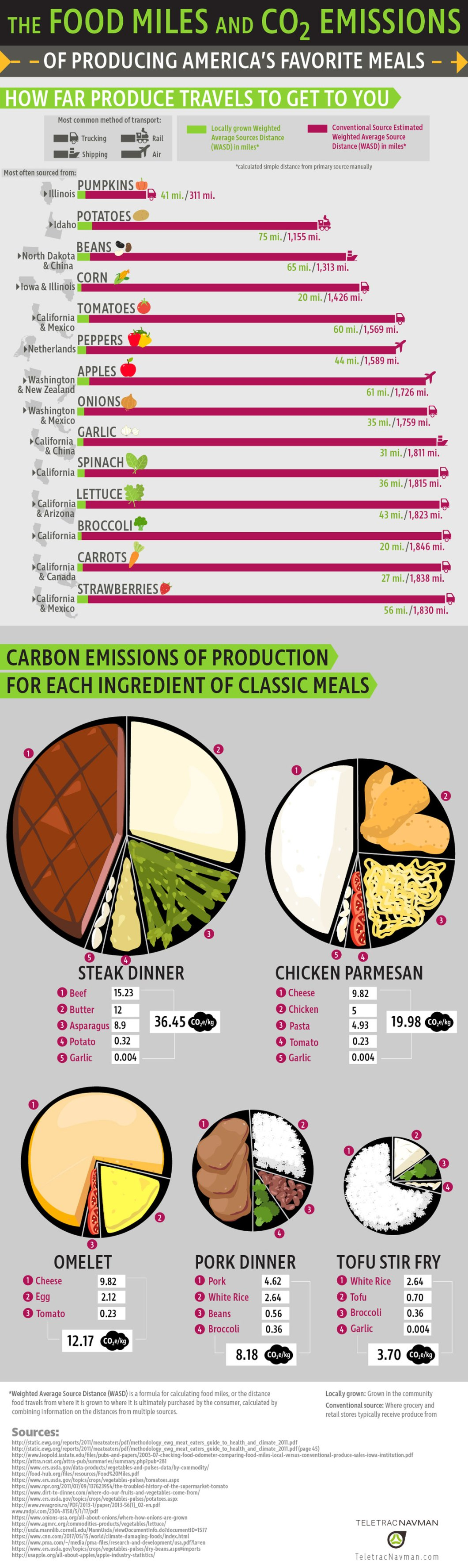 America's Favorite Foods Measured in Food Miles and CO2 Emission - Infographic
