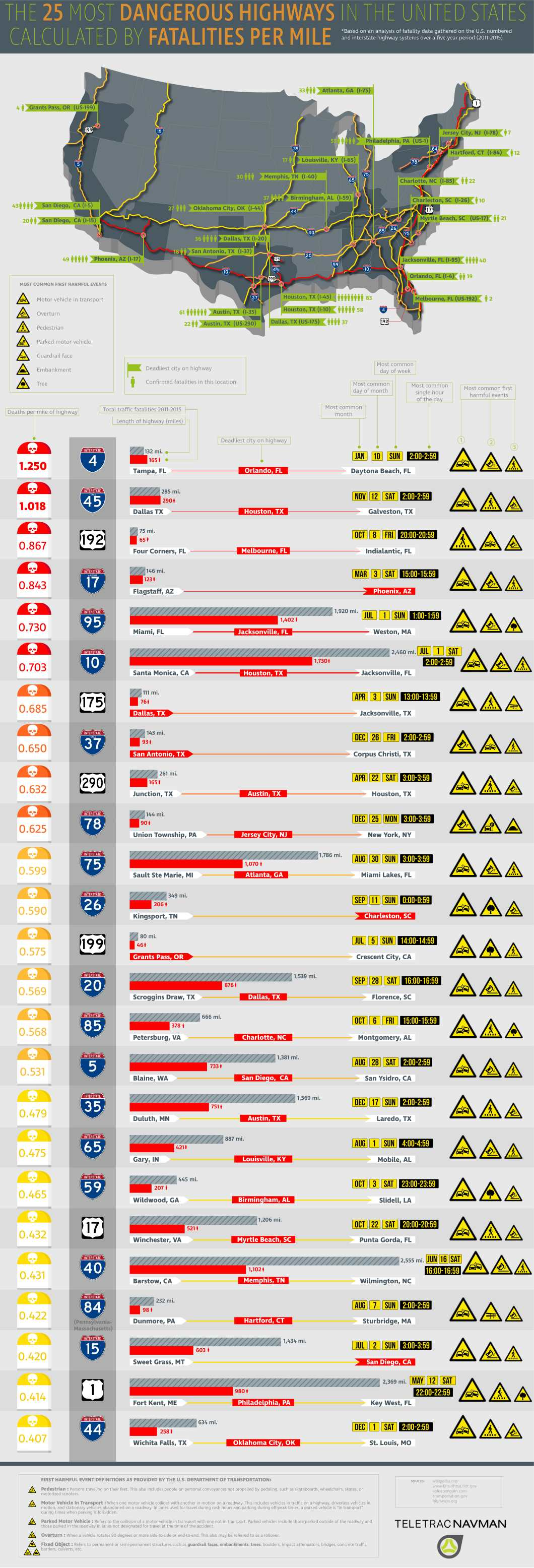 Danger Alert: 25 Deadliest Highways in America with the Highest Fatality Count - Infographic