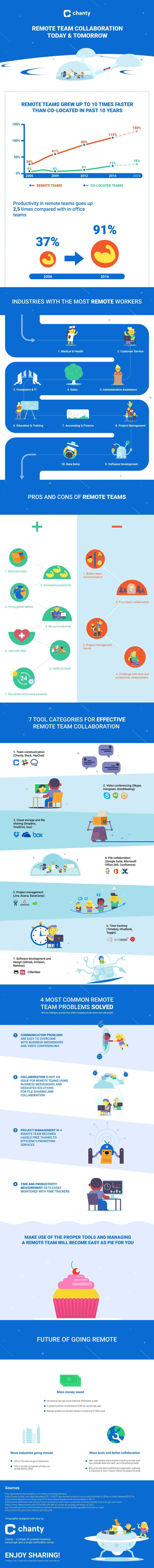 Effective Collaboration Strategies for Remote Teams - Infographic