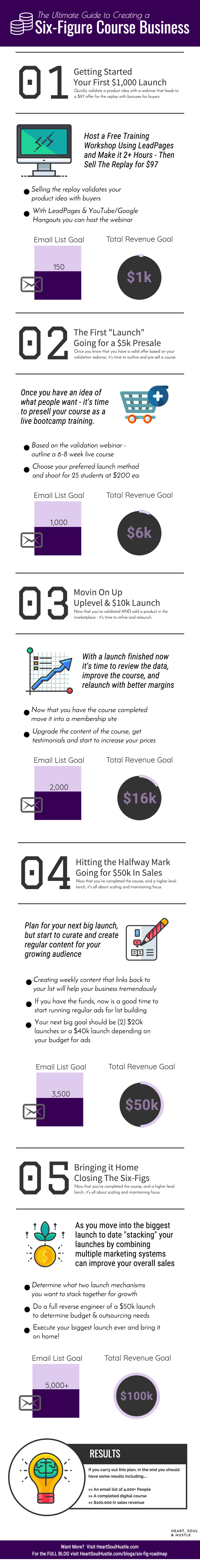 How to Go from Zero to Six-Figure in Your Digital Course Business: The Ultimate Guide - Infographic